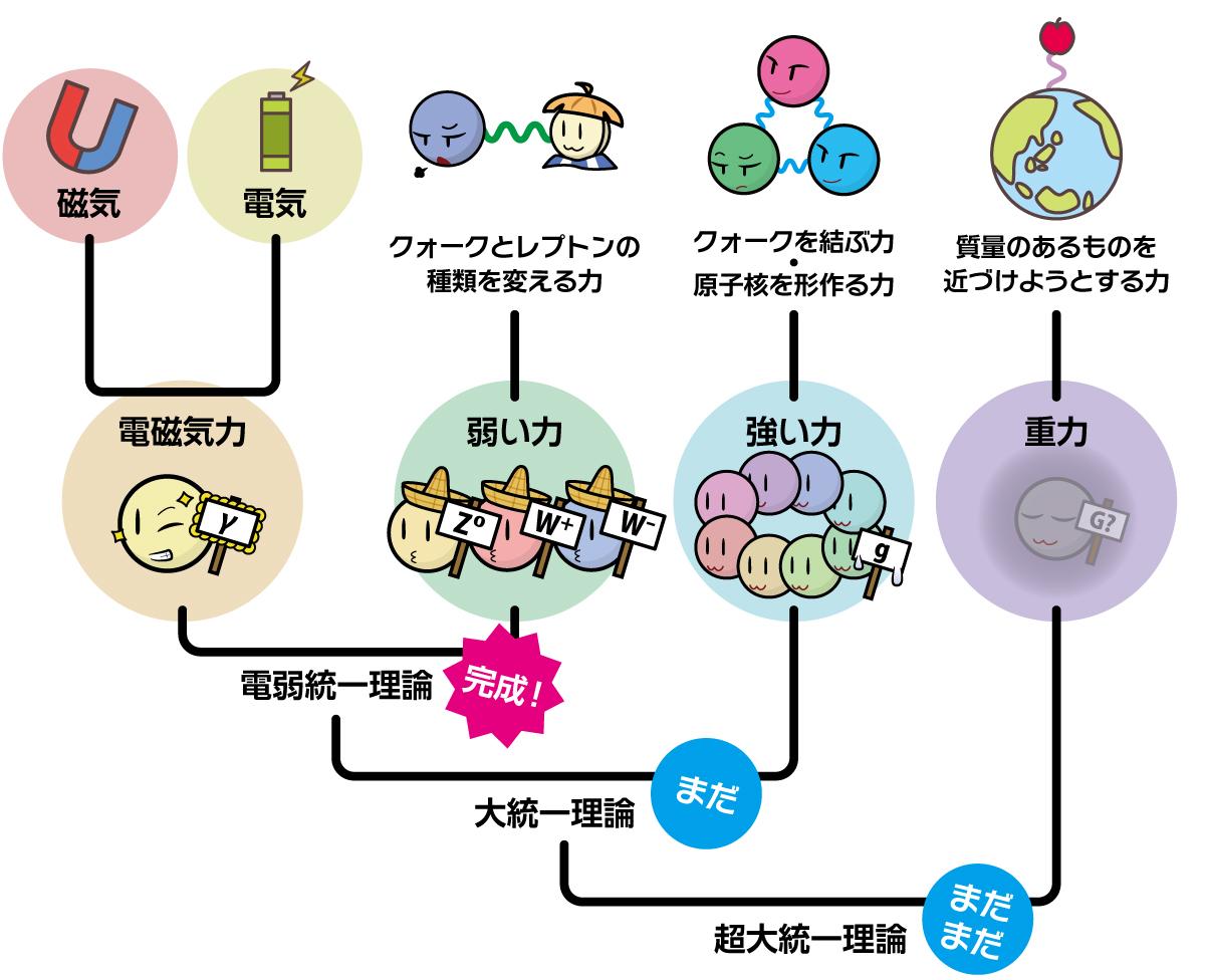 4つの力と統一理論
