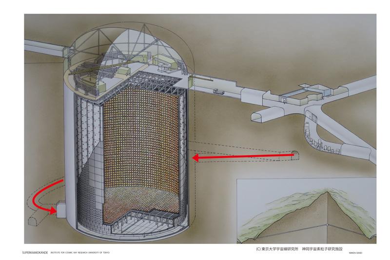 写真提供 東京大学宇宙線研究所 神岡宇宙素粒子研究施設