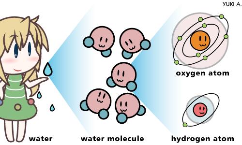 素粒子って何? – HiggsTan