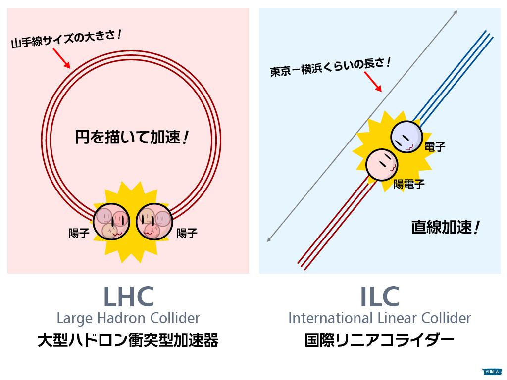 ILCとLHC