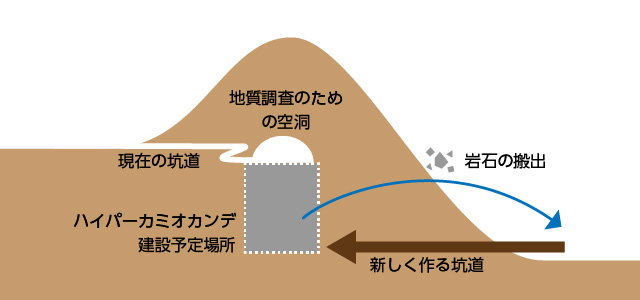 ハイパーカミオカンデにアクセスする新しい坑道の概念図