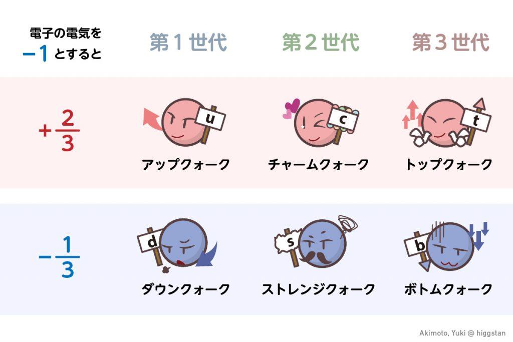 6種類のクォーク