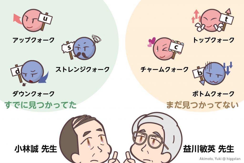 小林先生と益川先生の予想